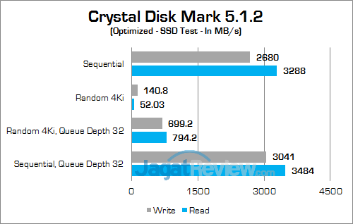 ASUS ROG GX800 Crystal Disk Mark 02