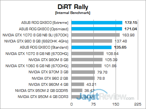 ASUS ROG GX800 DiRT Rally 02