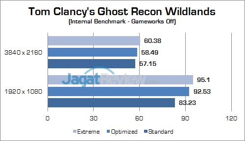 ASUS ROG GX800 Ghost Recon Wildlands 01