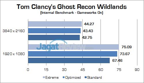 ASUS ROG GX800 Ghost Recon Wildlands 02