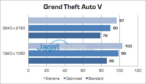 ASUS ROG GX800 Grand Theft Auto V 01