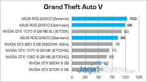 ASUS ROG GX800 Grand Theft Auto V 02