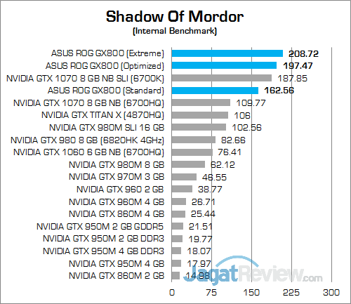 ASUS ROG GX800 Shadow Of Mordor 02