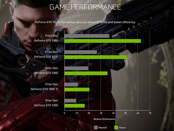 NVIDIA GTX 10 Series Laptop Performance