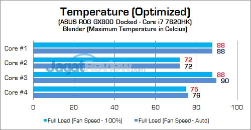 ASUS ROG GX800 CPU Temp 02 v2