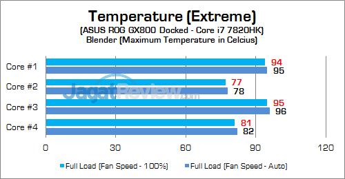 ASUS ROG GX800 CPU Temp 03 v2