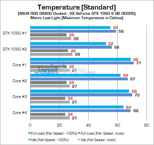 ASUS ROG GX800 GPU Temp 01 v2