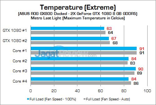 ASUS ROG GX800 GPU Temp 03 v2