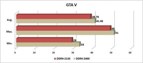 GTA V - DDR4