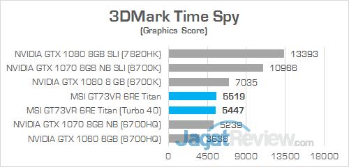 MSI GT73VR 6RE Titan 3DMark Time Spy