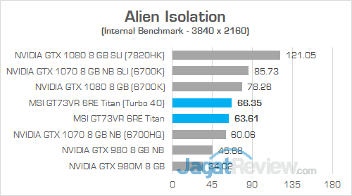 MSI GT73VR 6RE Titan Alien Isolation 01