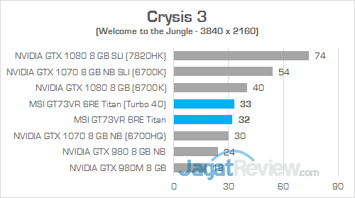 MSI GT73VR 6RE Titan Crysis 3 01