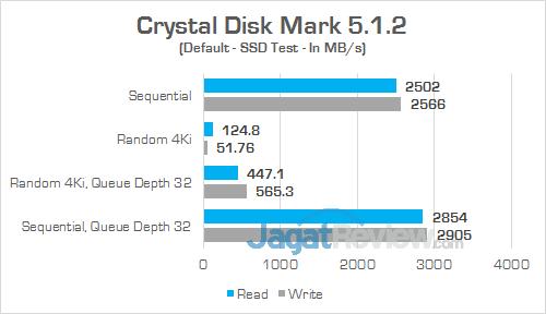 MSI GT73VR 6RE Titan Crystal Disk Mark 01