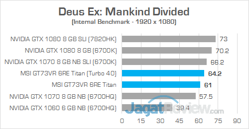 MSI GT73VR 6RE Titan Deus Ex Mankind Divided 02