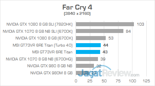 MSI GT73VR 6RE Titan Far Cry 4 01