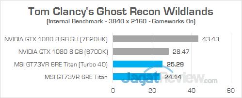 MSI GT73VR 6RE Titan Ghost Recon Wildlands 02