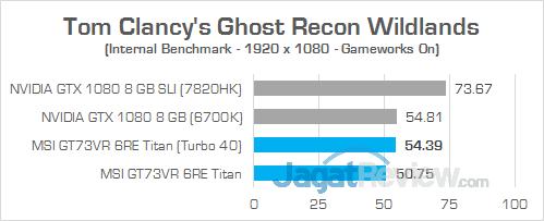 MSI GT73VR 6RE Titan Ghost Recon Wildlands 04