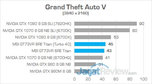 MSI GT73VR 6RE Titan Grand Theft Auto V 01