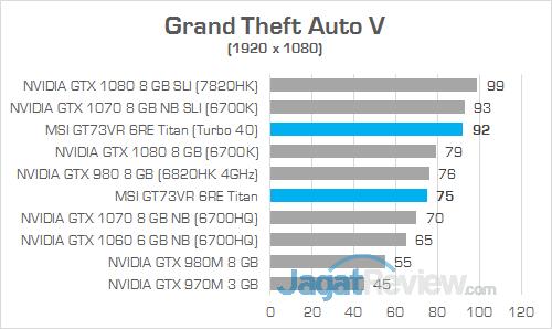 MSI GT73VR 6RE Titan Grand Theft Auto V 02