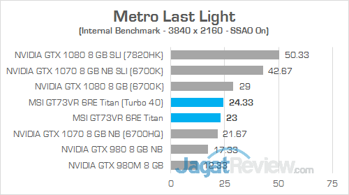 MSI GT73VR 6RE Titan Metro Last Light 01