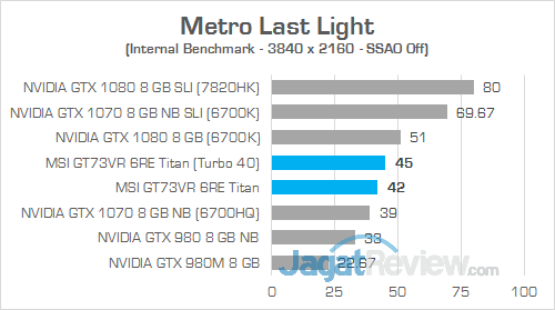 MSI GT73VR 6RE Titan Metro Last Light 02