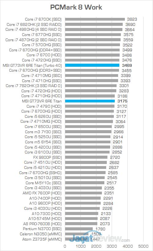 MSI GT73VR 6RE Titan PCMark 8 Work