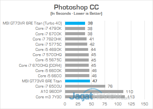 MSI GT73VR 6RE Titan Photoshop