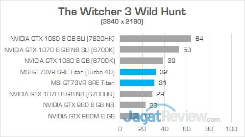 MSI GT73VR 6RE Titan The Witcher 3 Wild Hunt 01