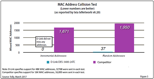 DXS-3400-24TC chart