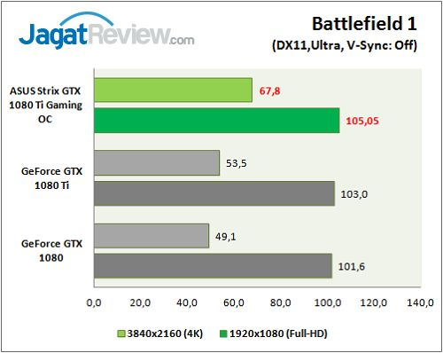 ASUS_Strix1080TiOC_graph_Game_BF1