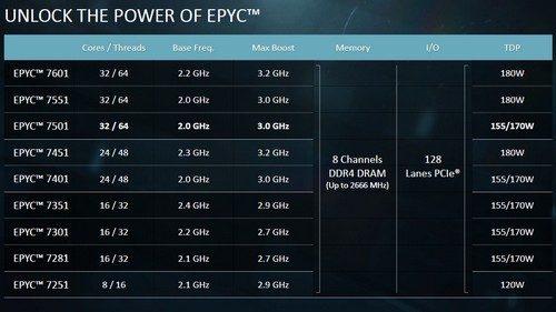 EPYC 7000 Series