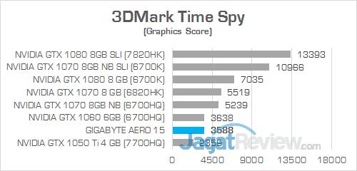 Gigabyte Aero 15 3DMark Time Spy