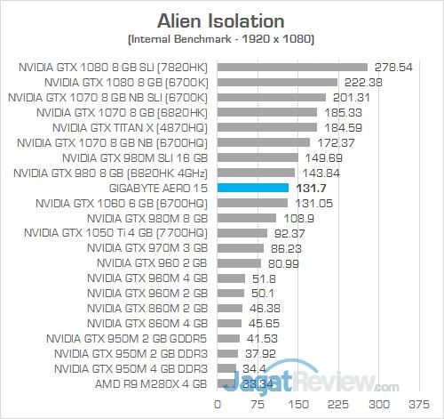 Gigabyte Aero 15 Alien Isolation