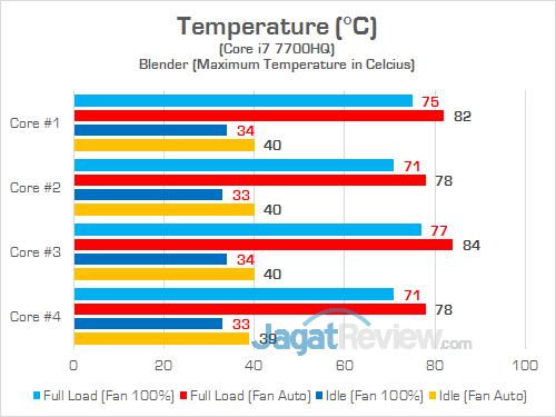 Gigabyte Aero 15 CPU Temp