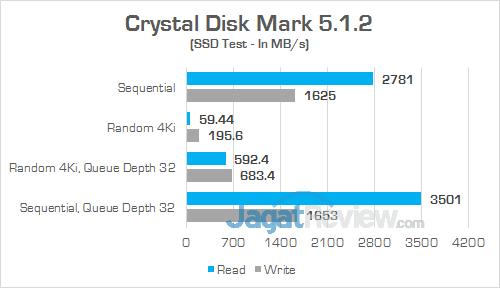 Gigabyte Aero 15 Crystal Disk Mark
