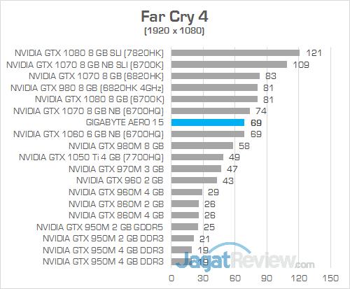 Gigabyte Aero 15 Far Cry 4