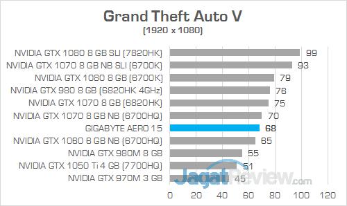 Gigabyte Aero 15 Grand Theft Auto V