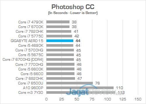 Gigabyte Aero 15 Photoshop