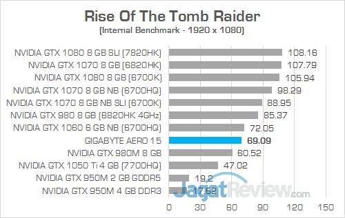 Gigabyte Aero 15 Rise Of The Tomb Raider