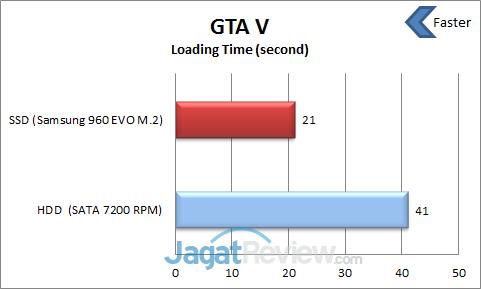 Gta v loading time | GTA V load times with an SSD - 2019-03-17