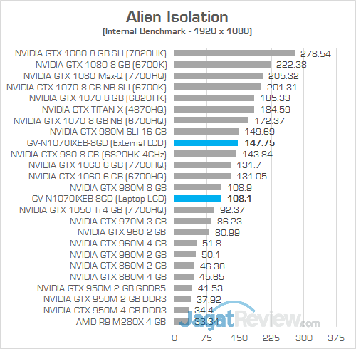 Gigabyte AORUS GTX 1070 Gaming Box Alien Isolation