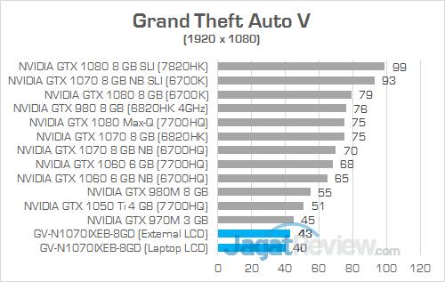 Gigabyte AORUS GTX 1070 Gaming Box Grand Theft Auto V
