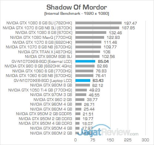 Gigabyte AORUS GTX 1070 Gaming Box Shadow Of Mordor