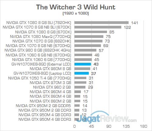 Gigabyte AORUS GTX 1070 Gaming Box The Witcher 3