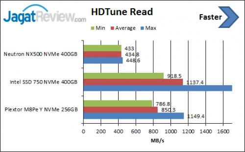 HDTune-Read