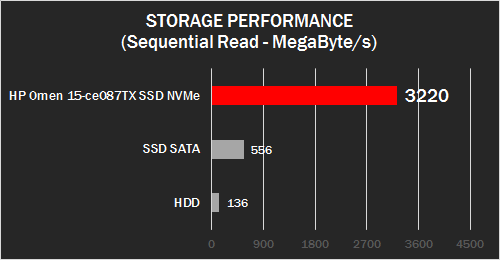 HP Omen (Storage Test)