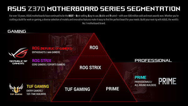 ASUS Z370 Motherboard Series Segmentation