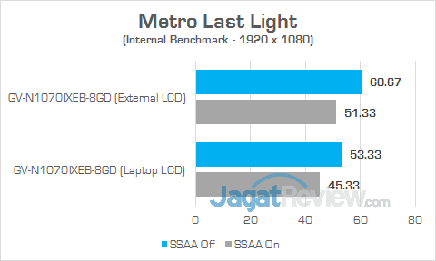 Gigabyte AORUS GTX 1070 Gaming Box Metro Last Light v2