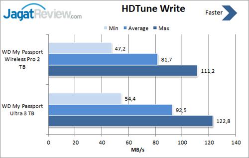 HDTune-Write