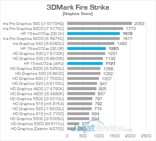 HP 15-bw072ax 3DMark Fire Strike